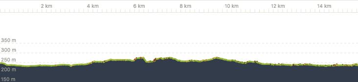 Zittau - Radwanderung zum Barfußweg